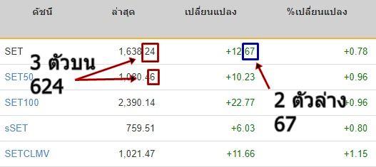 หวยหุ้นไทย หวยหุ้นออนไลน์